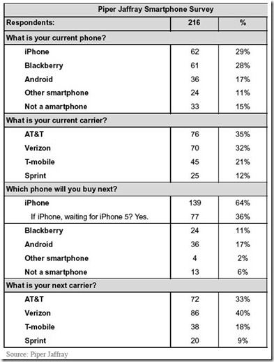 Study says 67% of BlackBerry owners planning to switch to iPhone 2