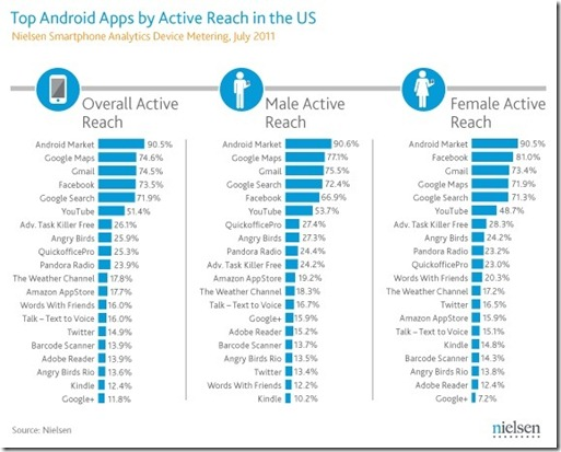 Maps is top Android app for men, Facebook for women