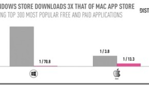 Windows-Store-Vs-Mac-App-Store_thumb.jpg